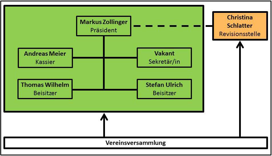 2015_03_26_Verein_Wattstock_Organigramm